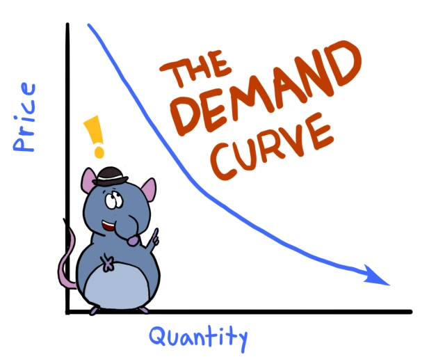 explain why there was a demand Demand curves at higher prices, the quantity demanded is less than at lower prices a demand schedule indicates that, typically, there is an inverse relationship between the price of a product and the quantity demanded.